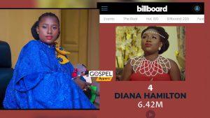 International Ratings: Diana Hamilton Ranked By Billboard Most Watched Gospel Artiste In Ghana